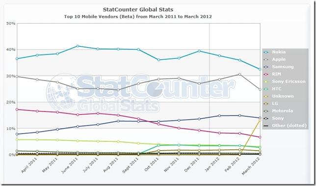 StatCounter-mobile_vendor-ww-monthly-201103-201203