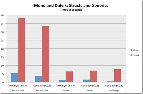 monoperf